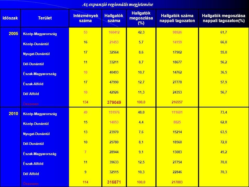 IdőszakTerület Intézmények száma Hallgatók száma Hallgatók megoszlása (%) Hallgatók száma nappali tagozaton Hallgatók megoszlása nappali tagozaton(%) 2005 Közép-Magyarország 5316041242,39892661,7 Közép-Dunántúl 16214535,71415966,0 Nyugat-Dunántúl 17325648,61790255,0 Dél-Dunántúl 11332118,71867756,2 Észak-Magyarország 104049310,71476236,5 Észak-Alföld 174799012,72777857,9 Dél Alföld 104292611,32435356,7 Összesen 134 379049 100,0216557 2010 Közép-Magyarország 4915197648,011160173,4 Közép-Dunántúl 15140534,4882562,8 Nyugat-Dunántúl 13239707,61521463,5 Dél-Dunántúl 10257808,11856072,0 Észak-Magyarország 7289449,11308345,2 Észak-Alföld 113963312,52775470,0 Dél Alföld 93251510,32284670,3 Összesen 114 316871 100,0217883