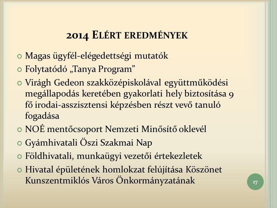 """2014 E LÉRT EREDMÉNYEK Magas ügyfél-elégedettségi mutatók Folytatódó """"Tanya Program Virágh Gedeon szakközépiskolával együttműködési megállapodás keretében gyakorlati hely biztosítása 9 fő irodai-asszisztensi képzésben részt vevő tanuló fogadása NOÉ mentőcsoport Nemzeti Minősítő oklevél Gyámhivatali Őszi Szakmai Nap Földhivatali, munkaügyi vezetői értekezletek Hivatal épületének homlokzat felújítása Köszönet Kunszentmiklós Város Önkormányzatának 17"""