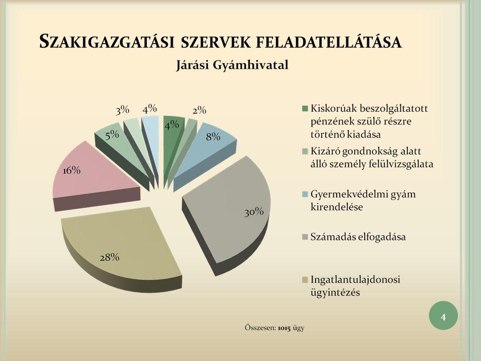 S ZAKIGAZGATÁSI SZERVEK FELADATELLÁTÁSA 4