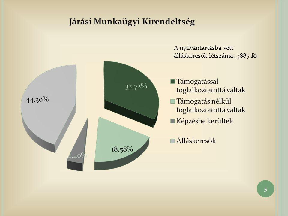 5 A nyilvántartásba vett álláskeresők létszáma: 3885 fő