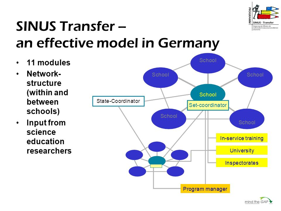 SINUS Transfer – an effective model in Germany 11 modules Network- structure (within and between schools) Input from science education researchers