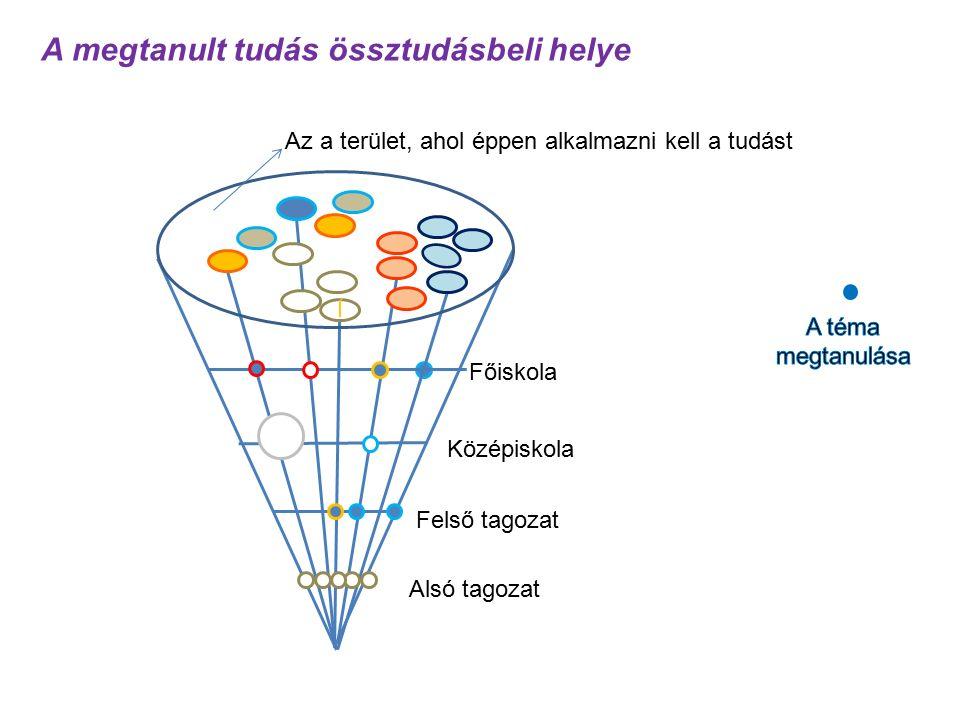 A Bolyai gondolkozásra épült tanítás-tanulás módszertan Folyamatban lévő kutatási és az oktatásban való bevezetési területek: – Matematika oktatás: Vajda János Gimnázium Keszthely.