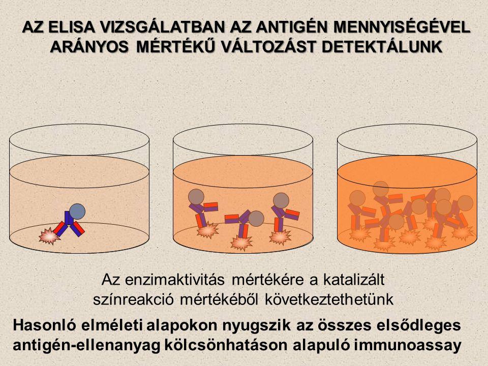 AZ ELISA VIZSGÁLATBAN AZ ANTIGÉN MENNYISÉGÉVEL ARÁNYOS MÉRTÉKŰ VÁLTOZÁST DETEKTÁLUNK Az enzimaktivitás mértékére a katalizált színreakció mértékéből következtethetünk Hasonló elméleti alapokon nyugszik az összes elsődleges antigén-ellenanyag kölcsönhatáson alapuló immunoassay