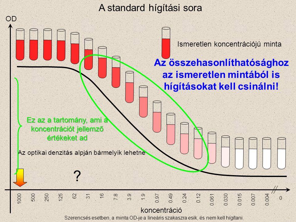 koncentráció 1000 500250125 623116 7.83.91.9 0.970.490.240.12 0.0300.0610.0070.0150.004 0 Ismeretlen koncentrációjú minta OD A standard hígítási sora Az optikai denzitás alpján bármelyik lehetne .