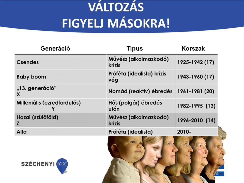 VÁLTOZÁS FIGYELJ MÁSOKRA! Generáció Típus Korszak