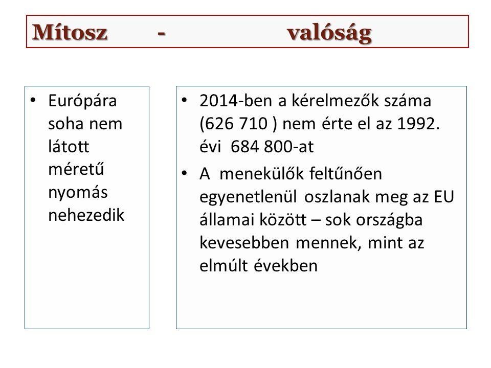 Európára soha nem látott méretű nyomás nehezedik 2014-ben a kérelmezők száma (626 710 ) nem érte el az 1992.
