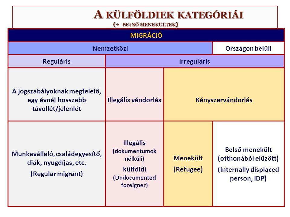A KÜLFÖLDIEK KATEGÓRIÁI (+ BELSŐ MENEKÜLTEK ) A KÜLFÖLDIEK KATEGÓRIÁI (+ BELSŐ MENEKÜLTEK ) MIGRÁCIÓ NemzetköziOrszágon belüli RegulárisIrreguláris A jogszabályoknak megfelelő, egy évnél hosszabb távollét/jelenlét Illegális vándorlás Kényszervándorlás Munkavállaló, családegyesítő, diák, nyugdíjas, etc.
