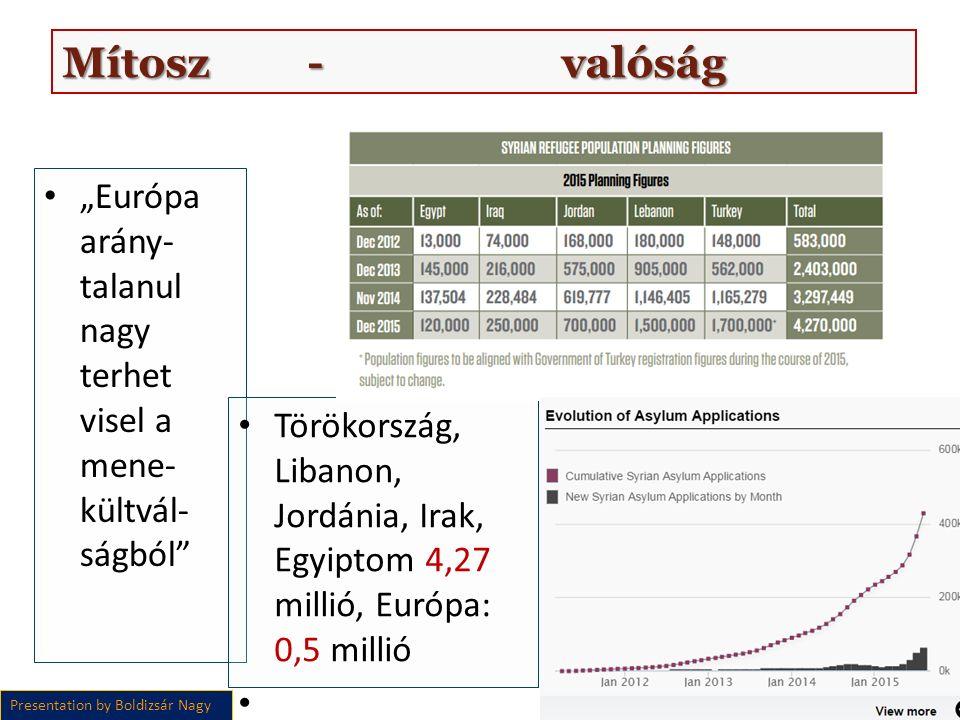 """""""Európa arány- talanul nagy terhet visel a mene- kültvál- ságból Törökország, Libanon, Jordánia, Irak, Egyiptom 4,27 millió, Európa: 0,5 millió Presentation by Boldizsár Nagy Mítosz - valóság"""