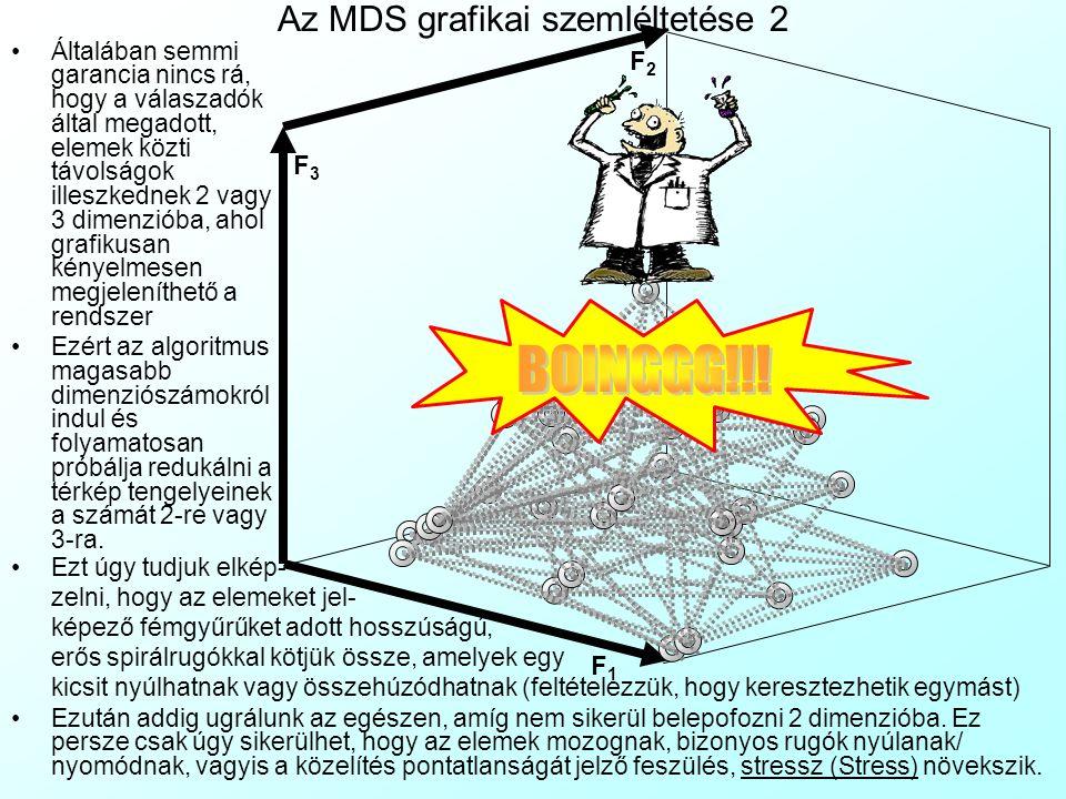 F1F1 F2F2 F3F3 Az MDS grafikai szemléltetése 2 Általában semmi garancia nincs rá, hogy a válaszadók által megadott, elemek közti távolságok illeszkednek 2 vagy 3 dimenzióba, ahol grafikusan kényelmesen megjeleníthető a rendszer Ezért az algoritmus magasabb dimenziószámokról indul és folyamatosan próbálja redukálni a térkép tengelyeinek a számát 2-re vagy 3-ra.