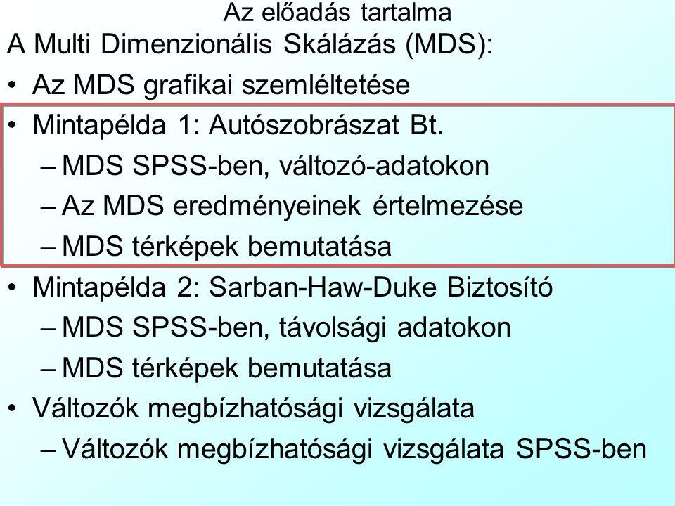 MDS SPSS-ben, távolsági adatokon 1 Most nem állnak rendelkezésre az egyes emberek fontos tulajdonságait leíró változók, csak a köztük mért távolságok: A File Open menüvel nyissuk meg az KontaktusRecipr.sav fájltKontaktusRecipr.sav Az Analyze  Scale  Multi Dimensional Scaling menüvel válasszuk az MDS-t Erre megjelenik az MDS ablak.