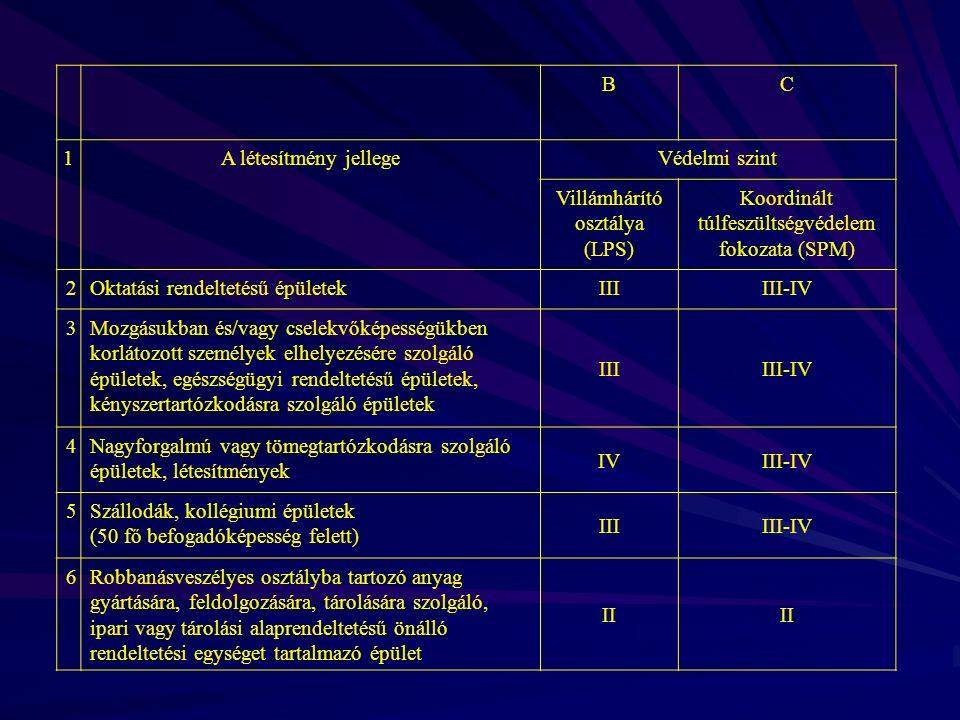 BC 1A létesítmény jellegeVédelmi szint Villámhárító osztálya (LPS) Koordinált túlfeszültségvédelem fokozata (SPM) 2Oktatási rendeltetésű épületekIIIIII-IV 3Mozgásukban és/vagy cselekvőképességükben korlátozott személyek elhelyezésére szolgáló épületek, egészségügyi rendeltetésű épületek, kényszertartózkodásra szolgáló épületek IIIIII-IV 4Nagyforgalmú vagy tömegtartózkodásra szolgáló épületek, létesítmények IVIII-IV 5Szállodák, kollégiumi épületek (50 fő befogadóképesség felett) IIIIII-IV 6Robbanásveszélyes osztályba tartozó anyag gyártására, feldolgozására, tárolására szolgáló, ipari vagy tárolási alaprendeltetésű önálló rendeltetési egységet tartalmazó épület II