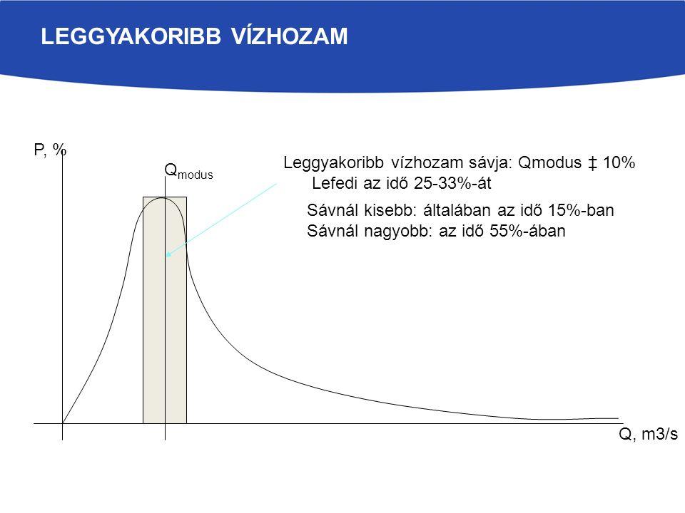 LEGGYAKORIBB VÍZHOZAM Q modus Q, m3/s P, % Leggyakoribb vízhozam sávja: Qmodus ‡ 10% Lefedi az idő 25-33%-át Sávnál kisebb: általában az idő 15%-ban Sávnál nagyobb: az idő 55%-ában