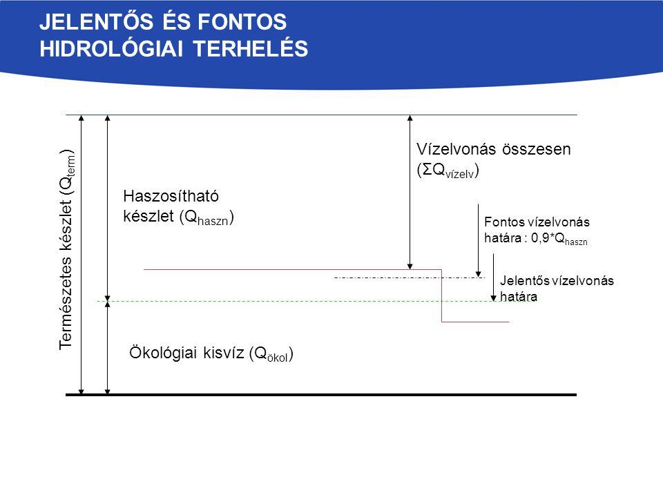 JELENTŐS ÉS FONTOS HIDROLÓGIAI TERHELÉS Ökológiai kisvíz (Q ökol ) Haszosítható készlet (Q haszn ) Vízelvonás összesen (ΣQ vízelv ) Fontos vízelvonás határa : 0,9*Q haszn Jelentős vízelvonás határa Természetes készlet (Q term )
