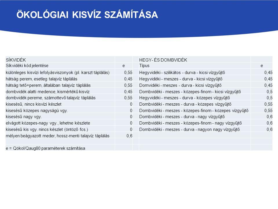ÖKOLÓGIAI KISVÍZ SZÁMÍTÁSA SÍKVIDÉKHEGY- ÉS DOMBVIDÉK Síkvidéki kód jelentéseeTípuse különleges kisvízi lefolyásviszonyok (pl.