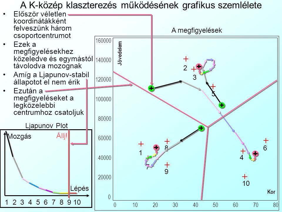 A K-közép klaszterezés működésének grafikus szemlélete Először véletlen koordinátákként felveszünk három csoportcentrumot Ezek a megfigyelésekhez köze