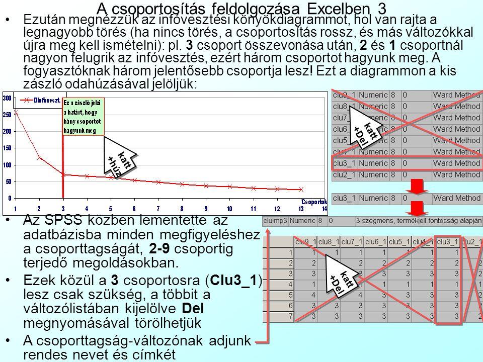 A csoportosítás feldolgozása Excelben 3 Ezután megnézzük az infóvesztési könyökdiagrammot, hol van rajta a legnagyobb törés (ha nincs törés, a csoport