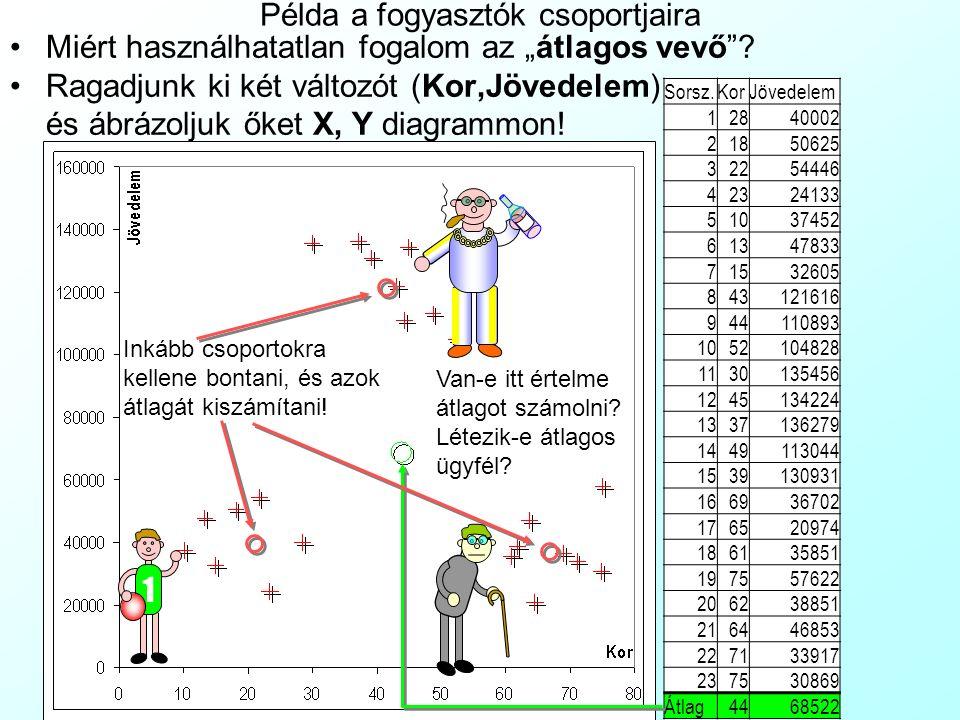 """Miért használhatatlan fogalom az """"átlagos vevő""""? Ragadjunk ki két változót (Kor,Jövedelem) és ábrázoljuk őket X, Y diagrammon! Példa a fogyasztók csop"""