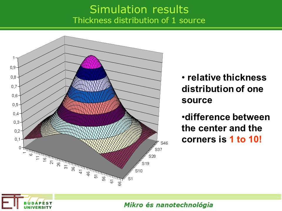 Mikro és nanotechnológia Simulation results Thickness distribution of 1 source relative thickness distribution of one source difference between the center and the corners is 1 to 10!