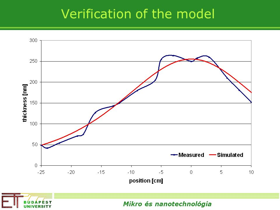 Mikro és nanotechnológia Verification of the model