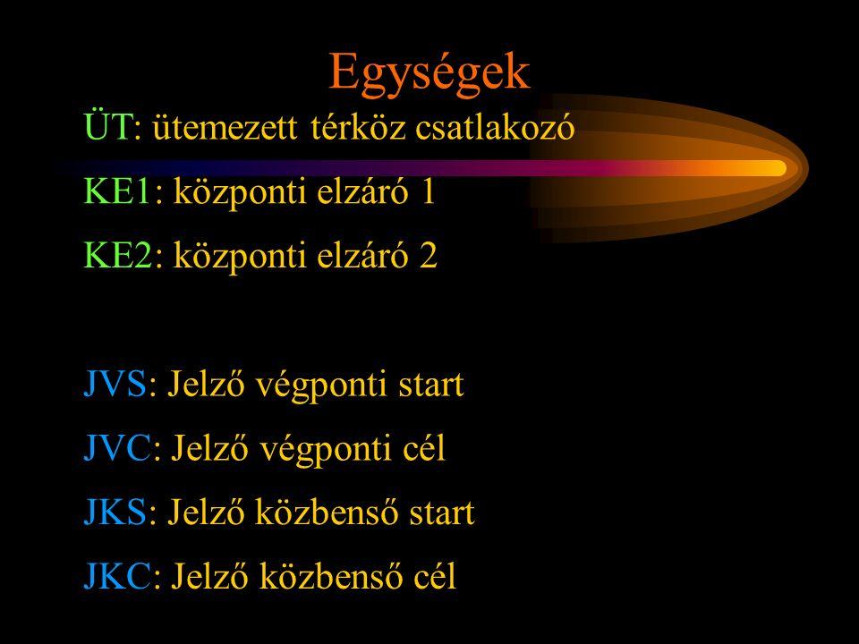 Rétlaki Győző: D70 szerkezeti elemek Egységek ÜT: ütemezett térköz csatlakozó KE1: központi elzáró 1 KE2: központi elzáró 2 JVS: Jelző végponti start