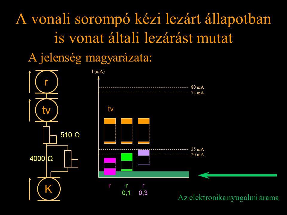 Rétlaki Győző: Földelési rendszer A vonali sorompó kézi lezárt állapotban is vonat általi lezárást mutat A jelenség magyarázata: I (mA) r tv r 0,1 r 0