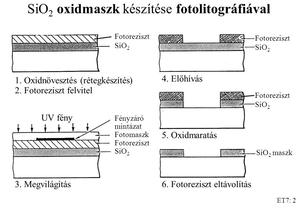 ET7: 2 SiO 2 oxidmaszk készítése fotolitográfiával Fotoreziszt SiO 2 Fényzáró mintázat Fotomaszk Fotoreziszt SiO 2 1. Oxidnövesztés (rétegkészítés) 2.
