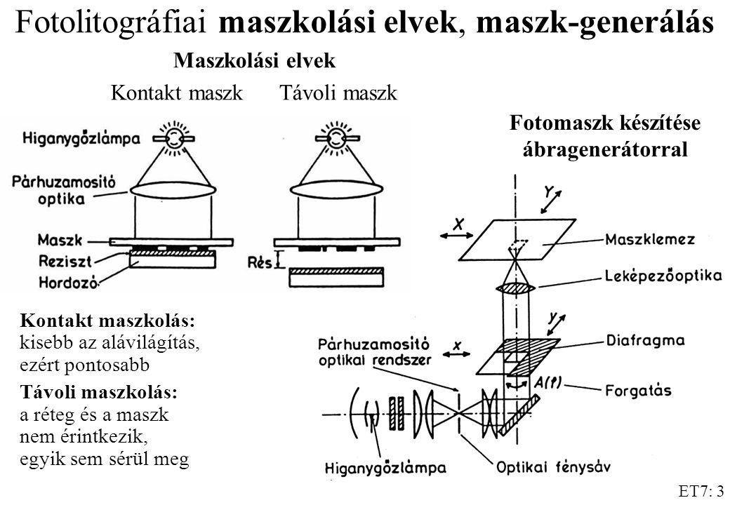 ET7: 4 Különböző sugárfajták össze- hasonlítása litográfiai alkalmazás szem- pontjából fotoreziszt vákuum fotoreziszt hordozó levegő vákuum levegő maszk Látható fényElektronsugár IonsugárRöntgensugár