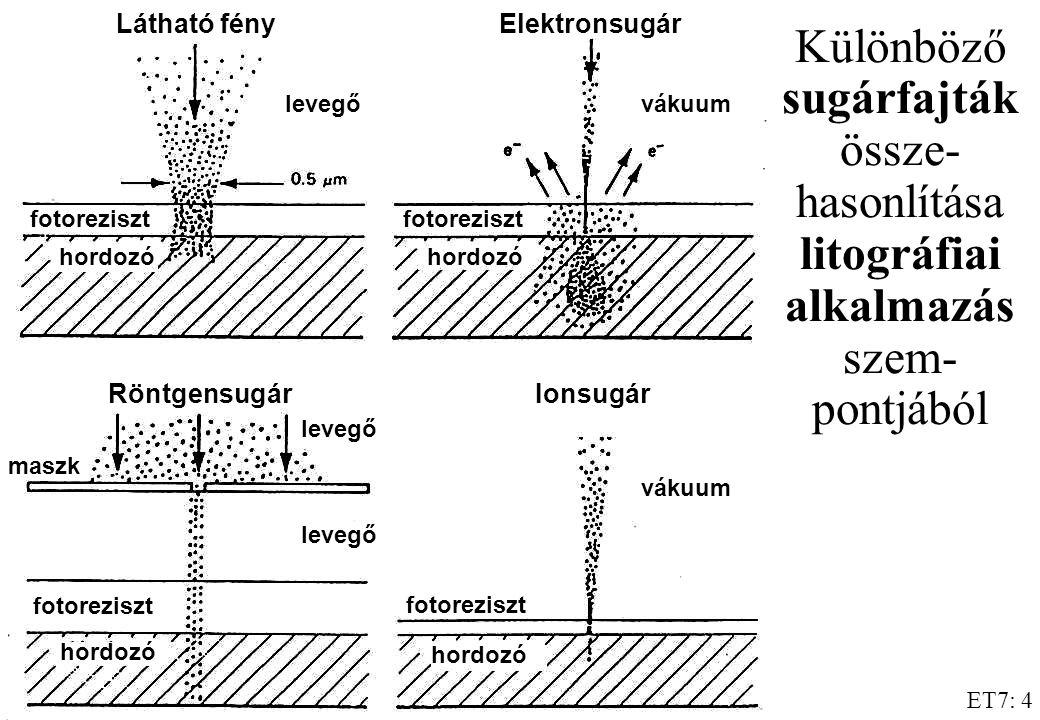 ET7: 4 Különböző sugárfajták össze- hasonlítása litográfiai alkalmazás szem- pontjából fotoreziszt vákuum fotoreziszt hordozó levegő vákuum levegő mas
