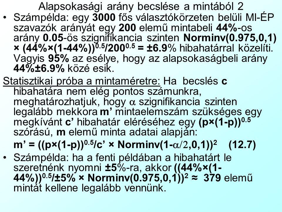 Alapsokasági arány becslése a mintából 2 Számpélda: egy 3000 fős választókörzeten belüli MI-ÉP szavazók arányát egy 200 elemű mintabeli 44%-os arány 0.05-ös szignifikancia szinten Norminv(0.975,0,1) × (44%×(1-44%)) 0.5 /200 0.5 = ±6.9% hibahatárral közelíti.