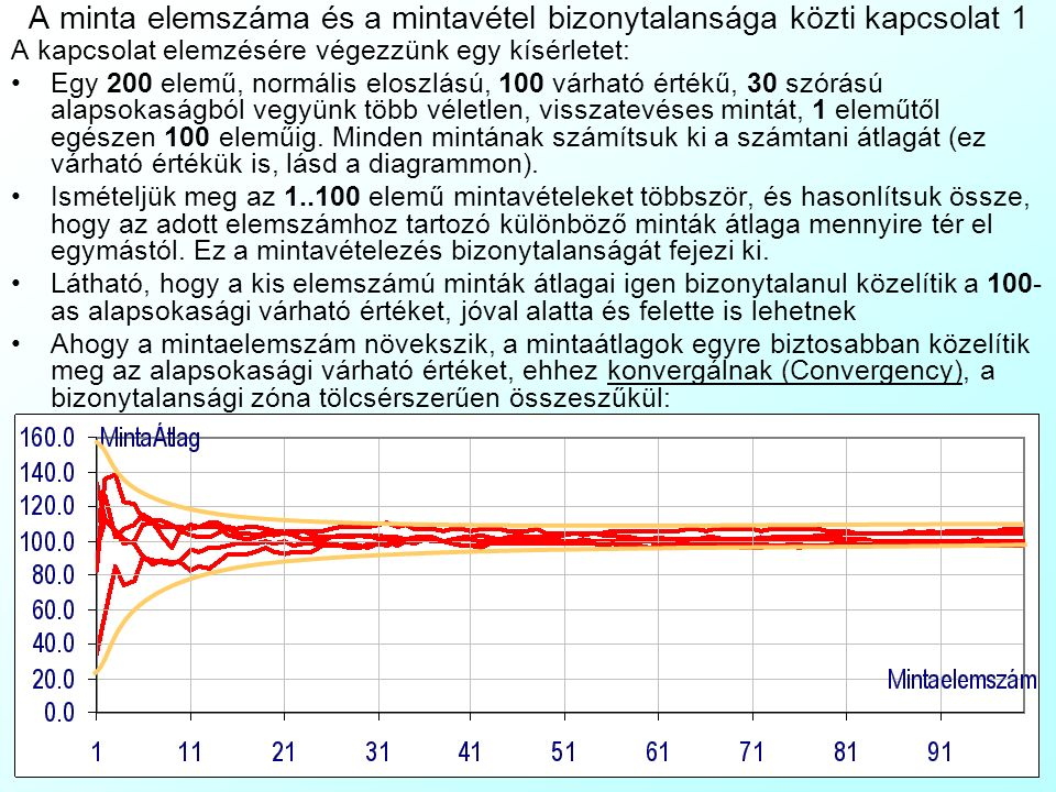 A minta elemszáma és a mintavétel bizonytalansága közti kapcsolat 1 A kapcsolat elemzésére végezzünk egy kísérletet: Egy 200 elemű, normális eloszlású, 100 várható értékű, 30 szórású alapsokaságból vegyünk több véletlen, visszatevéses mintát, 1 eleműtől egészen 100 eleműig.