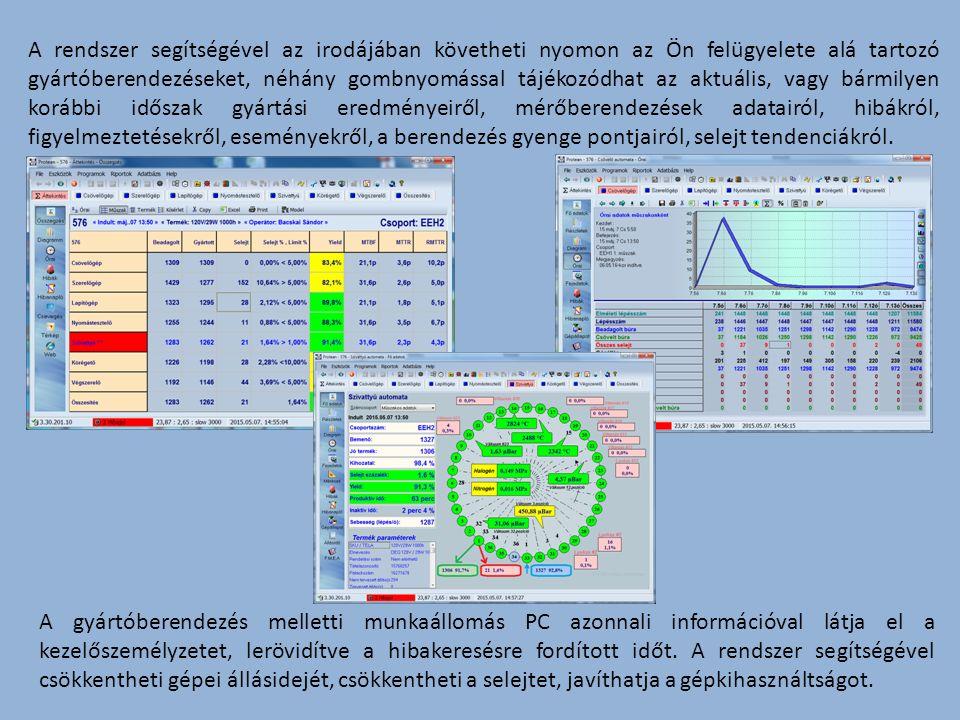 A gyártóberendezés melletti munkaállomás PC azonnali információval látja el a kezelőszemélyzetet, lerövidítve a hibakeresésre fordított időt.
