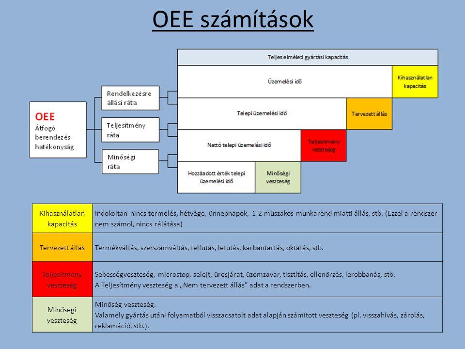 OEE számítások Kihasználatlan kapacitás Indokoltan nincs termelés, hétvége, ünnepnapok, 1-2 műszakos munkarend miatti állás, stb.