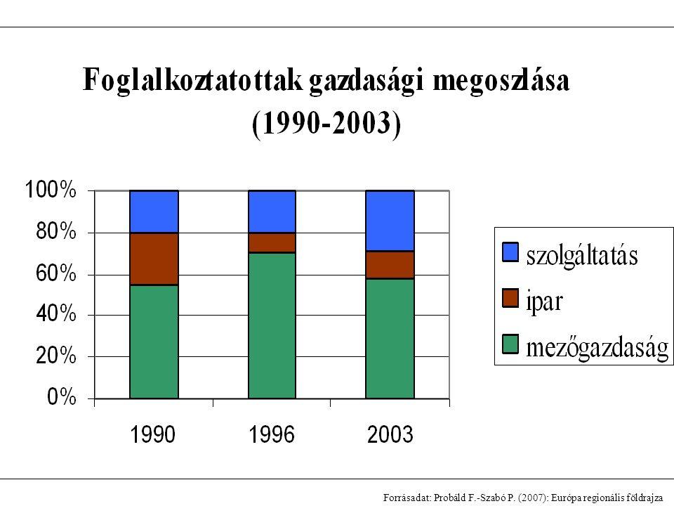 Forrásadat: Probáld F.-Szabó P. (2007): Európa regionális földrajza