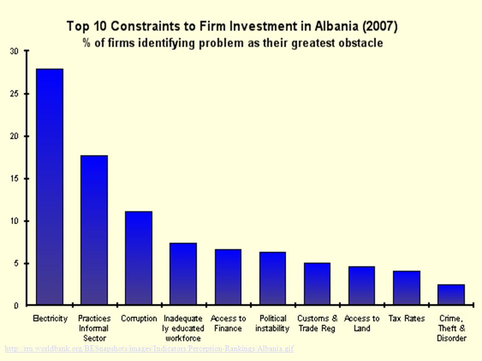 http://rru.worldbank.org/BESnapshots/images/Indicators/Perception-Rankings/Albania.gif