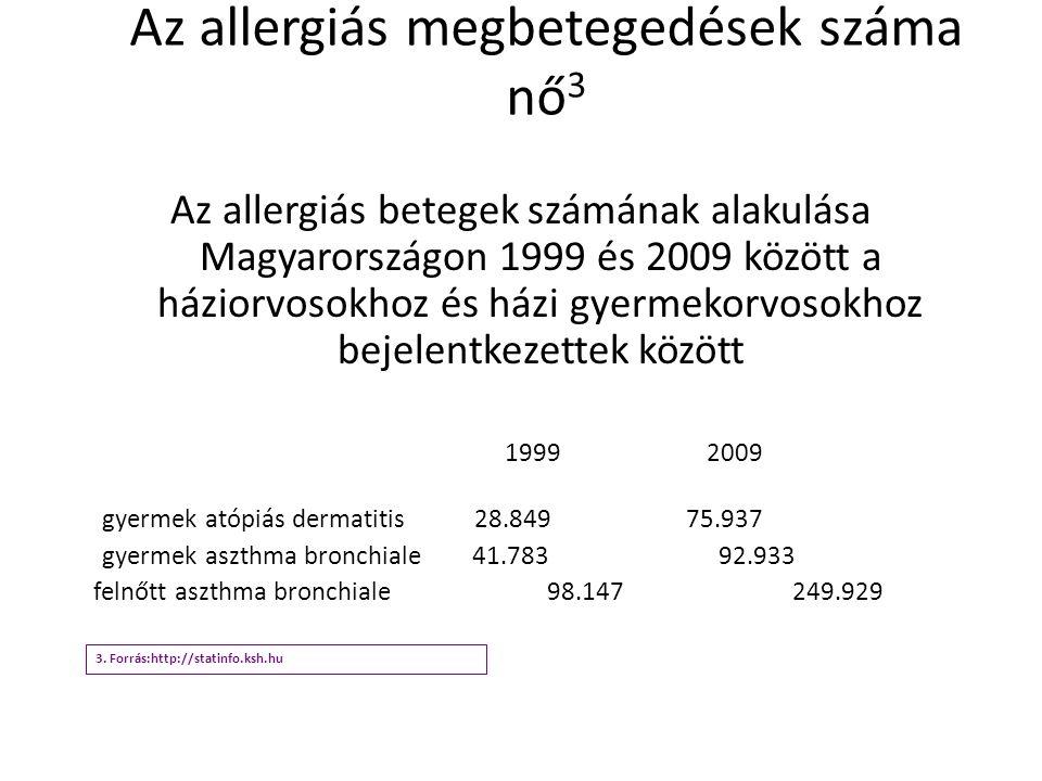 Az allergiás megbetegedések száma nő 3 Az allergiás betegek számának alakulása Magyarországon 1999 és 2009 között a háziorvosokhoz és házi gyermekorvo