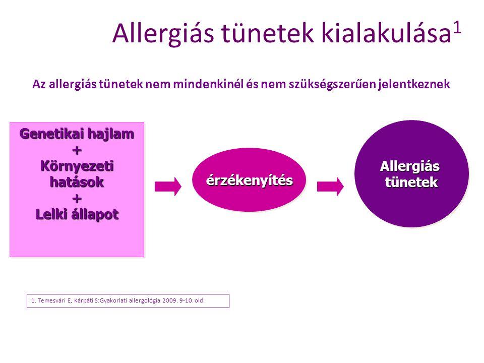 Allergiás tünetek kialakulása 1 Genetikai hajlam + Környezeti hatások + Lelki állapot Genetikai hajlam + Környezeti hatások + Lelki állapot érzékenyít