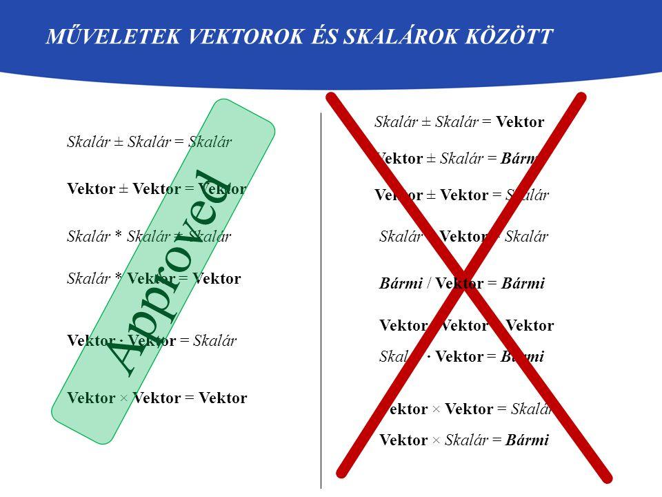 MŰVELETEK VEKTOROK ÉS SKALÁROK KÖZÖTT Vektor ± Vektor = Vektor Skalár * Vektor = Vektor Vektor · Vektor = Skalár Vektor × Vektor = Vektor Vektor ± Vek
