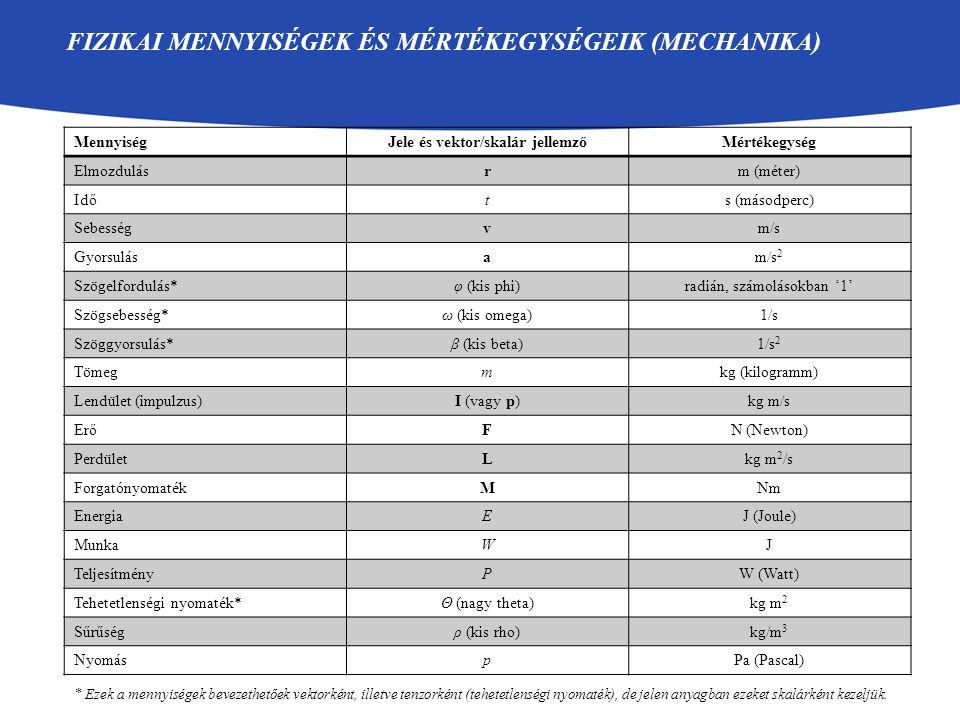 FIZIKAI MENNYISÉGEK ÉS MÉRTÉKEGYSÉGEIK (MECHANIKA) MennyiségJele és vektor/skalár jellemzőMértékegység Elmozdulásrm (méter) Időts (másodperc) Sebesség