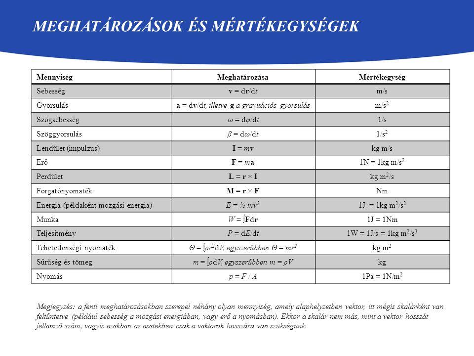 MEGHATÁROZÁSOK ÉS MÉRTÉKEGYSÉGEK MennyiségMeghatározásaMértékegység Sebességv = dr/dtm/s Gyorsulása = dv/dt, illetve g a gravitációs gyorsulásm/s 2 Sz