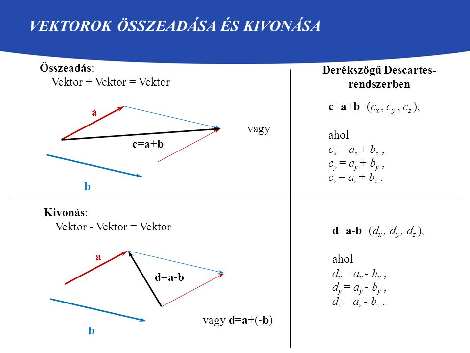 VEKTOROK ÖSSZEADÁSA ÉS KIVONÁSA Összeadás: Vektor + Vektor = Vektor a vagy b c=a+bc=a+b Kivonás: Vektor - Vektor = Vektor a vagy d=a+(-b) b d=a-bd=a-b
