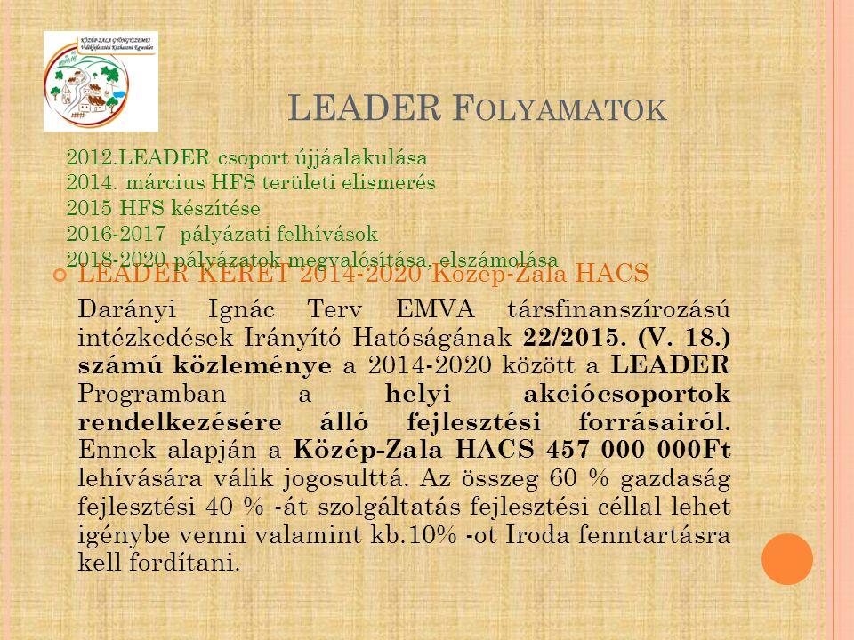LEADER F OLYAMATOK LEADER KERET 2014-2020 Közép-Zala HACS Darányi Ignác Terv EMVA társfinanszírozású intézkedések Irányító Hatóságának 22/2015.