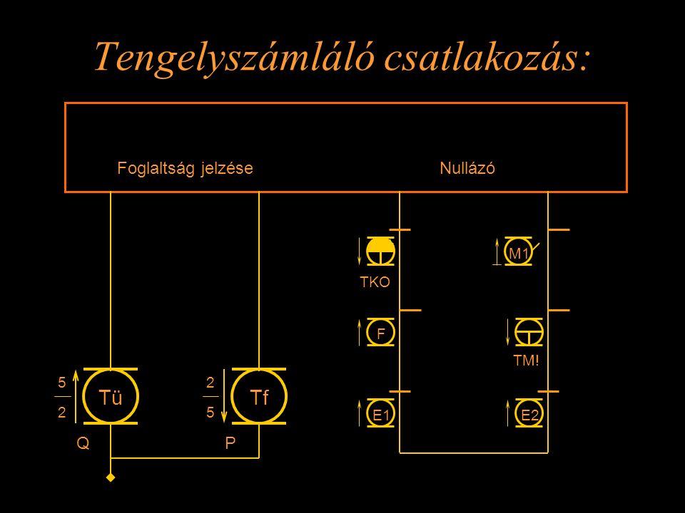 2 Tengelyszámláló csatlakozás: TM! Foglaltság jelzése Nullázó Q 2 5 Tü P 5 Tf TKO F E1E2 M1 Rétlaki Győző: Kényszer menetirány váltás