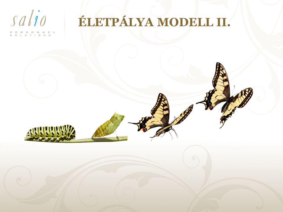 ÉLETPÁLYA MODELL II.