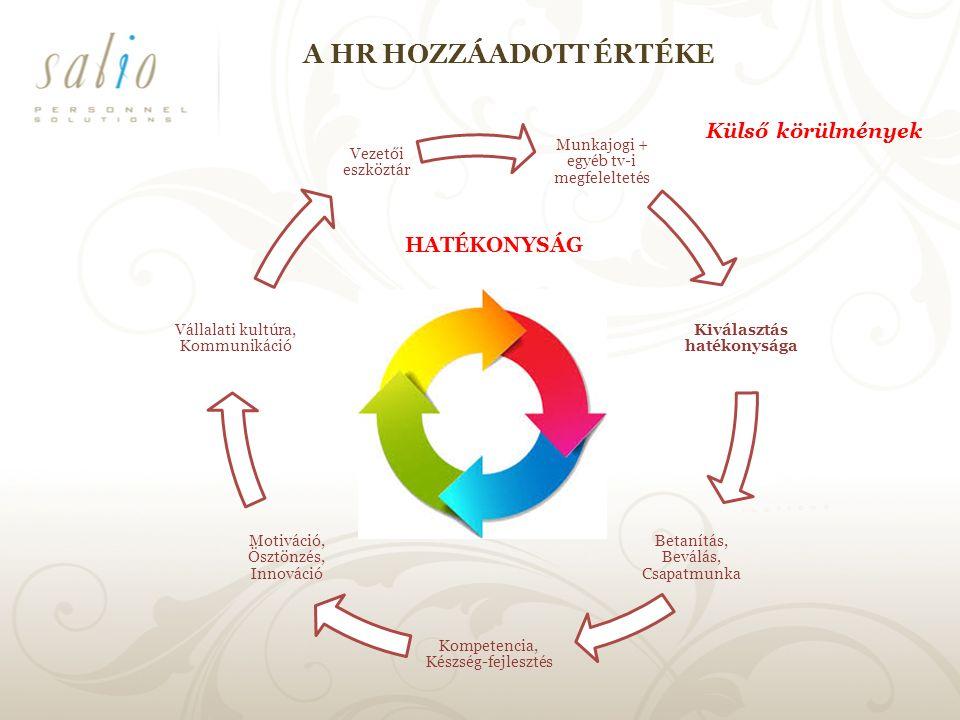 A HR HOZZÁADOTT ÉRTÉKE Munkajogi + egyéb tv-i megfeleltetés Kiválasztás hatékonysága Betanítás, Beválás, Csapatmunka Kompetencia, Készség-fejlesztés Motiváció, Ösztönzés, Innováció Vállalati kultúra, Kommunikáció Vezetői eszköztár Külső körülmények HATÉKONYSÁG