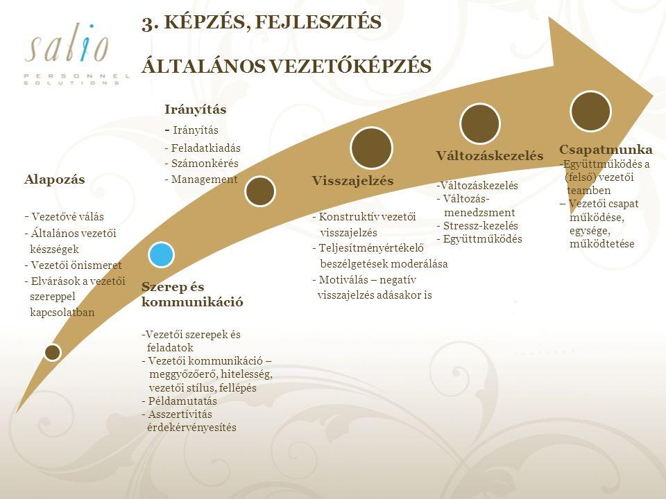 Alapozás - Vezetővé válás - Általános vezetői készségek - Vezetői önismeret - Elvárások a vezetői szereppel kapcsolatban Irányítás - Irányítás - Feladatkiadás - Számonkérés - Management Visszajelzés - Konstruktív vezetői visszajelzés - Teljesítményértékelő beszélgetések moderálása - Motiválás – negatív visszajelzés adásakor is 3.
