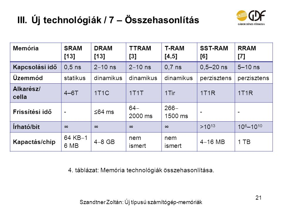 III.Új technológiák / 7 – Összehasonlítás Szandtner Zoltán: Új típusú számítógép-memóriák 21 4. táblázat: Memória technológiák összehasonlítása. Memór