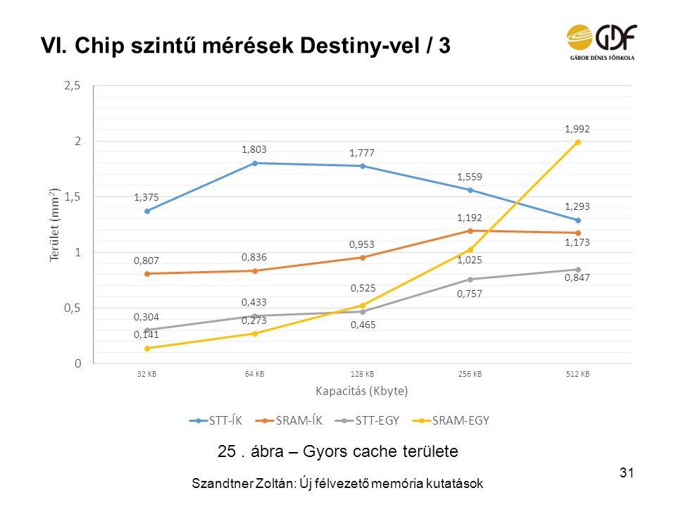 VI.Chip szintű mérések Destiny-vel / 3 Szandtner Zoltán: Új félvezető memória kutatások 31 25. ábra – Gyors cache területe