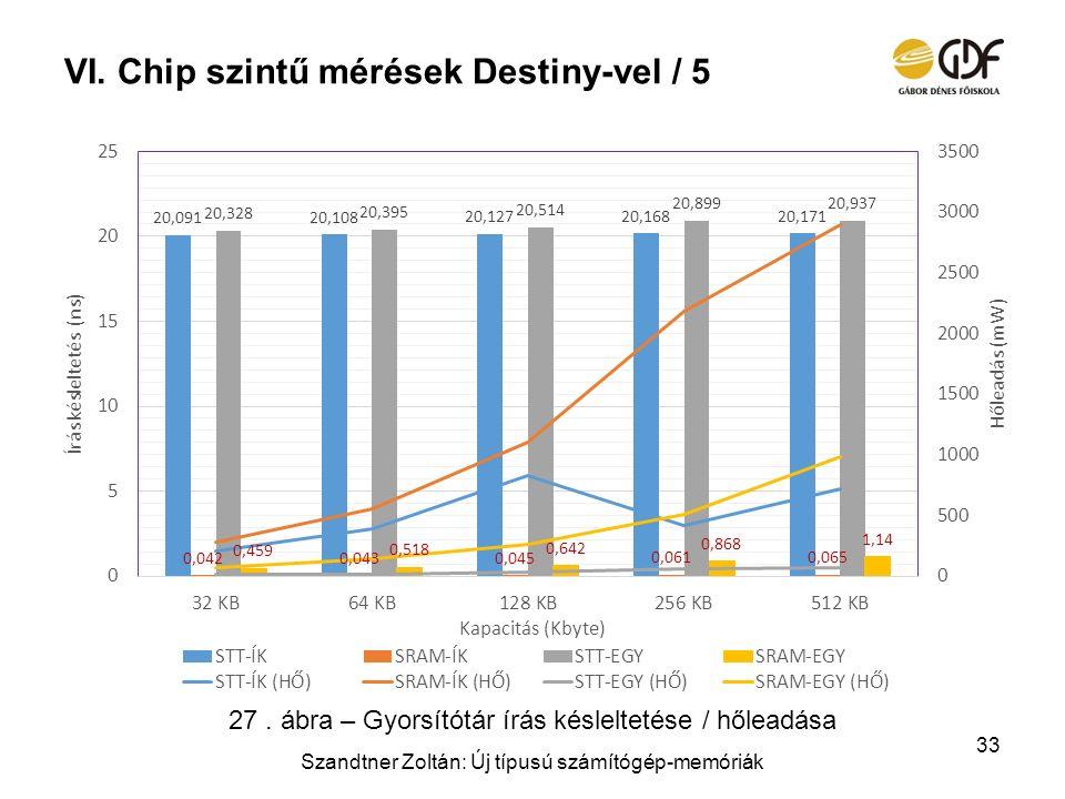 VI.Chip szintű mérések Destiny-vel / 5 Szandtner Zoltán: Új típusú számítógép-memóriák 33 27. ábra – Gyorsítótár írás késleltetése / hőleadása