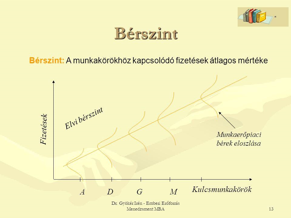 Dr. Gyökér Irén - Emberi Erőforrás Menedzsment MBA13 Bérszint Bérszint: A munkakörökhöz kapcsolódó fizetések átlagos mértéke Munkaerőpiaci bérek elosz