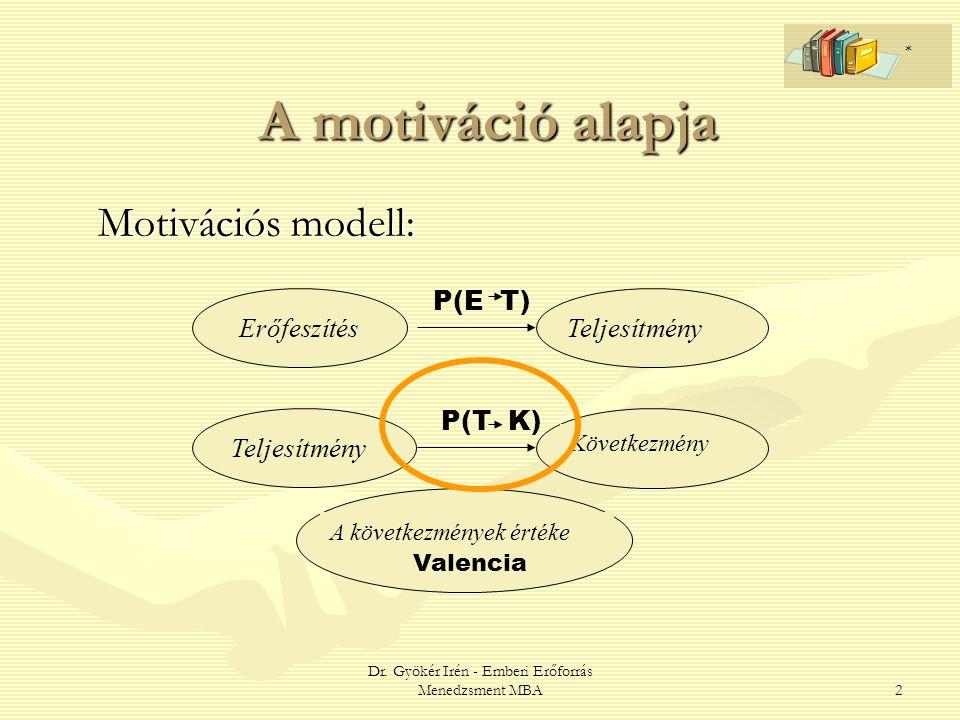 Dr. Gyökér Irén - Emberi Erőforrás Menedzsment MBA2 A motiváció alapja Motivációs modell: ErőfeszítésTeljesítmény Következmény A következmények értéke
